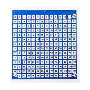 Chart, Multiplication Pocket: Industrial & Scientific