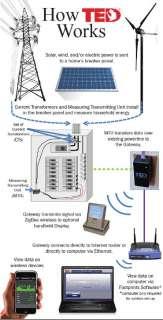 , The Energy Detective, Kill A Watt, Home Energy Power Monitor