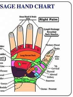 Hand Acupressure Chart B